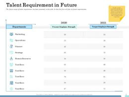 Talent Requirement In Future Marketing Ppt Graphics Template