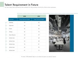 Talent Requirement In Future Ppt Powerpoint Gallery Styles