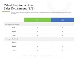 Talent Requirement In Sales Department M2275 Ppt Powerpoint Presentation Infographic Objects
