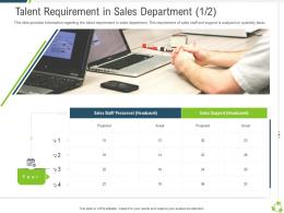Talent Requirement In Sales Department Personnel Company Expansion Through Organic Growth Ppt Grid