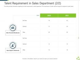 Talent Requirement In Sales Department Support Company Expansion Through Organic Growth Ppt Rules