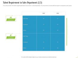 Talent Requirement In Sales Department Support Ppt Powerpoint Presentation Layouts