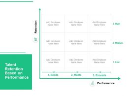 Talent Retention Based On Performance Employee Low Ppt Powerpoint Presentation Pictures Grid