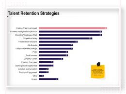 Talent Retention Strategies Ppt Powerpoint Presentation Pictures Template