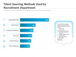 Talent Sourcing Methods Used By Recruitment Department