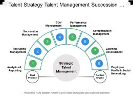 Talent Strategy Talent Management Succession Management Learning Development