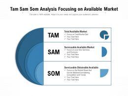 Tam Sam Som Analysis Focusing On Available Market
