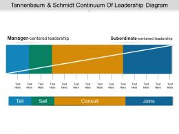 Tannenbaum And Schmidt Continuum Of Leadership Diagram Powerpoint Slide Ideas