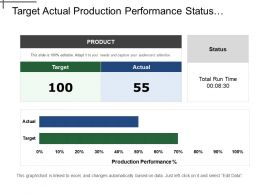 Target Actual Production Performance Status Comparison Table