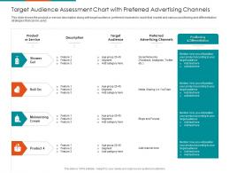 Target Audience Assessment Chart With Preferred Advertising Channels Service Ppt Grid