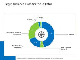 Target Audience Classification In Retail Retail Industry Assessment Ppt Sample