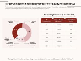 Target Companys Shareholding Pattern For Equity Research Domestic Ppt Powerpoint Presentation Inspiration Slide