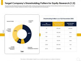 Target Companys Shareholding Pattern For Equity Research Private Ppt Powerpoint Presentation Layout Ideas