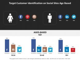 Target Customer Identification On Social Sites Age Based