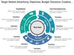 Target Market Advertising Objectives Budget Decisions Creative Strategy