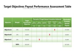 Target Objectives Payout Performance Assessment Table