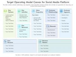 Target Operating Model Canvas For Social Media Platform