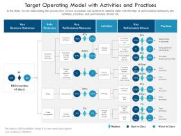 Target Operating Model With Activities And Practises