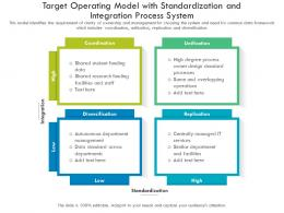 Target Operating Model With Standardization And Integration Process System