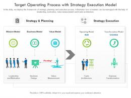 Target Operating Process With Strategy Execution Model