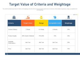 Target Value Of Criteria And Weightage Acceptable Limit Ppt Tips