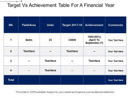 Target Vs Achievement Table For A Financial Year