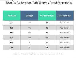Target Vs Achievement Table Showing Actual Performance