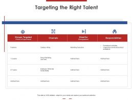 Targeting The Right Talent Ppt Powerpoint Presentation Styles Summary