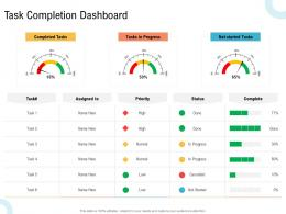 Task Completion Dashboard Creating An Effective Content Planning Strategy For Website Ppt Sample