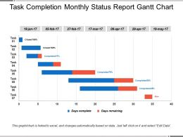 Task Completion Monthly Status Report Gantt Chart