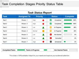Task Completion Stages Priority Status Table