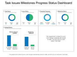 Task Issues Milestones Progress Status Dashboard