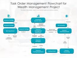 task order management flowchart for wealth management project