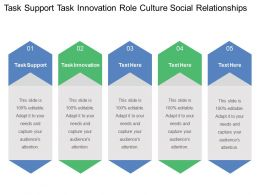 Task Support Task Innovation Role Culture Social Relationships