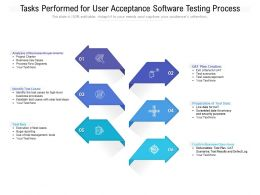 Tasks Performed For User Acceptance Software Testing Process