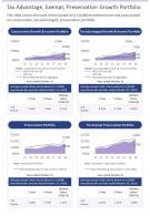 Tax Advantage Exempt Preservation Growth Portfolio Presentation Report Infographic PPT PDF Document