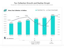 Tax Collection Growth And Decline Graph