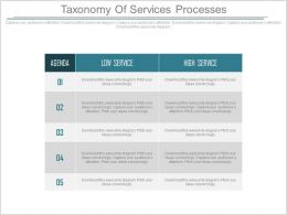 Taxonomy Of Service Processes Ppt Slides