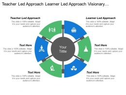 Teacher Led Approach Learner Led Approach Visionary Approach