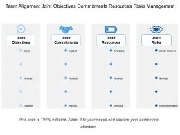 Team Alignment Joint Objectives Commitments Resources Risks Management