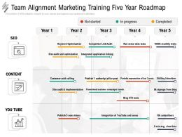 Team Alignment Marketing Training Five Year Roadmap