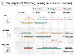 Team Alignment Marketing Training Four Quarter Roadmap