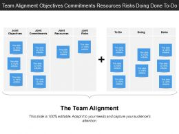 Team Alignment Objectives Commitments Resources Risks Doing Done To Do