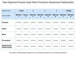 Team Alignment Purpose Goals Roles Procedures Interpersonal Relationships