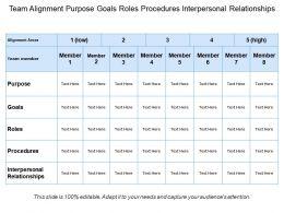 Team Alignment Purpose Goals Roles Procedures Interpersonal Relationships