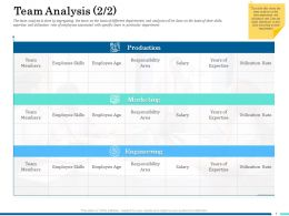 Team Analysis Production Ppt Powerpoint Presentation Layouts Guidelines