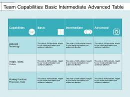 Team Capabilities Basic Intermediate Advanced Table