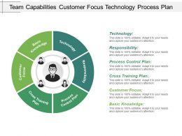 Team Capabilities Customer Focus Technology Process Plan
