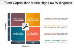 Team Capabilities Matrix High Low Willingness