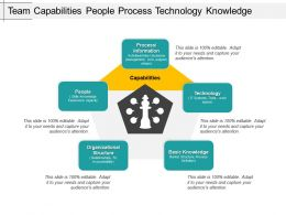 Team Capabilities People Process Technology Knowledge